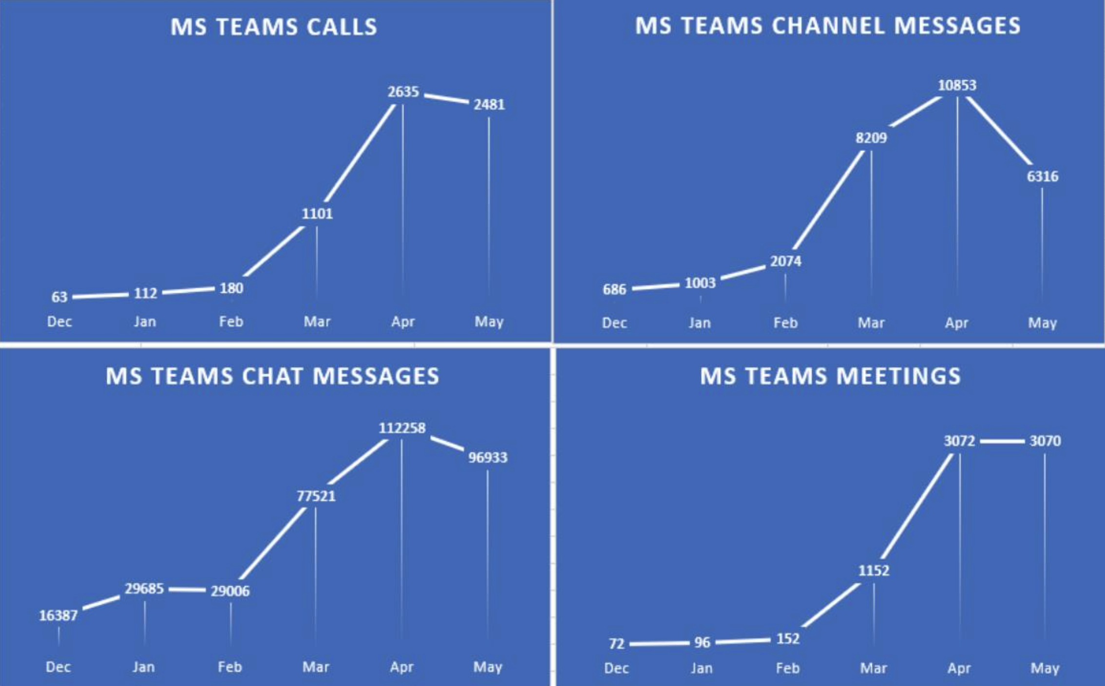 Graph showing Yorkshire Housing's MS Teams usage