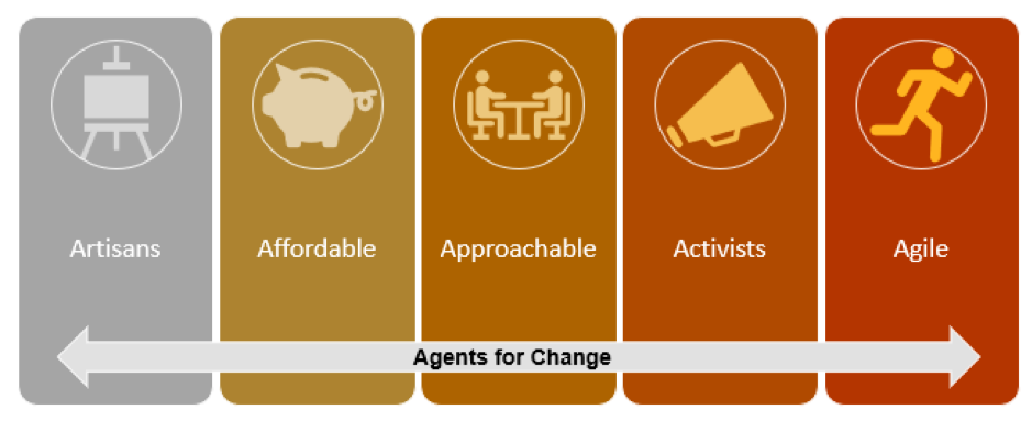 This image has an empty alt attribute; its file name is Agents-For-Change-Chart.png